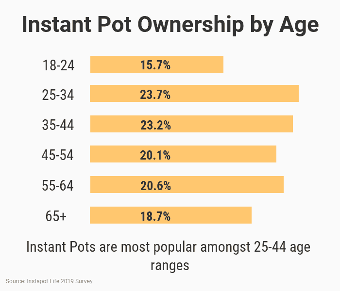 Instant Pot Ownership by Age