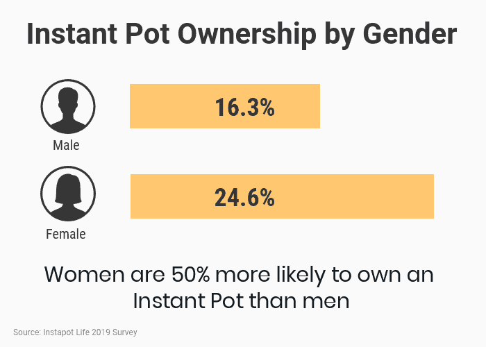 Instant Pot Ownership by Gender