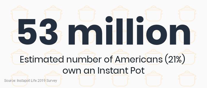Americans own an Instant Pot